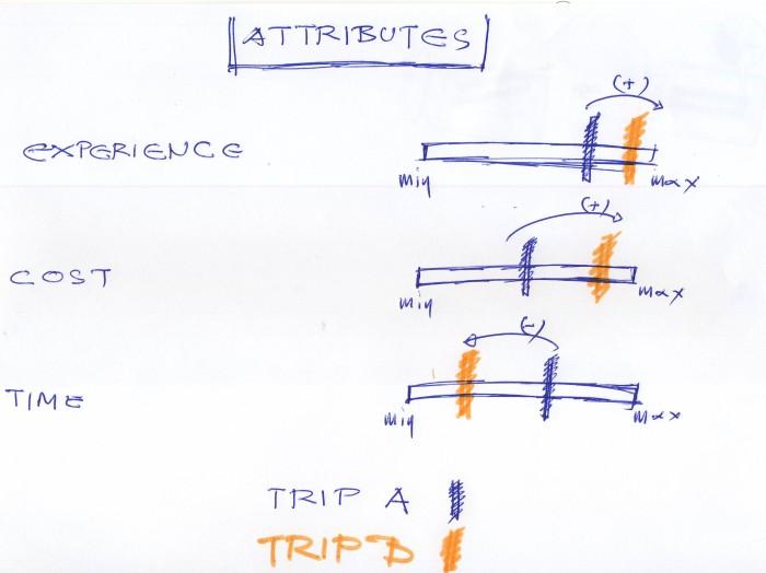 Trip attributes 02 new